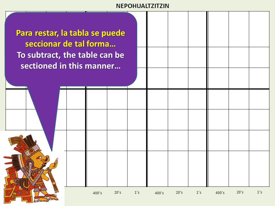 NEPOHUALTZITZIN 1s20s 400s 1s 400s 20s 1s 400s 20s Para restar, la tabla se puede seccionar de tal forma… To subtract, the table can be sectioned in this manner…