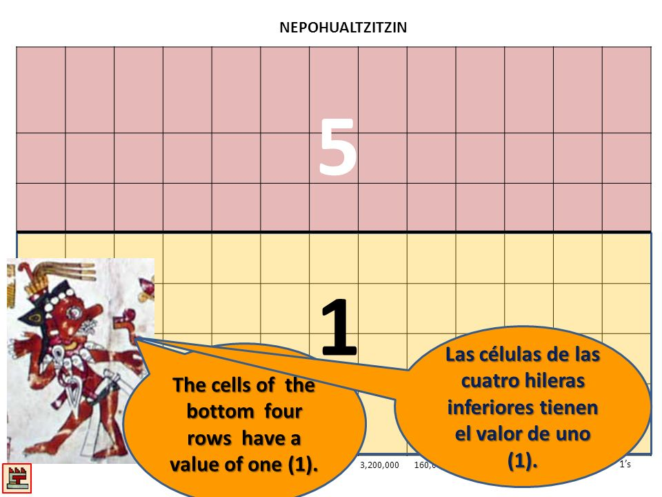 NEPOHUALTZITZIN 1s20s400s8000s 3,200,000160,000s 5 1 The cells of the bottom four rows have a value of one (1).