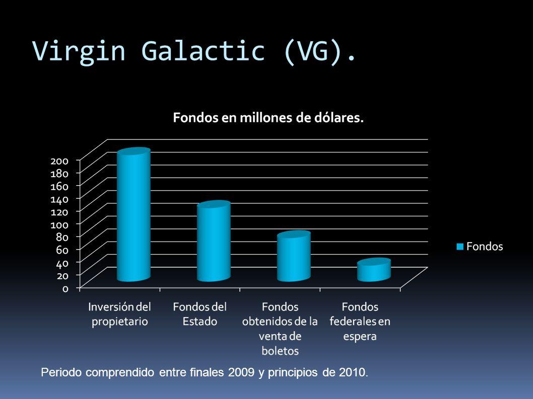 Virgin Galactic (VG). Periodo comprendido entre finales 2009 y principios de 2010.