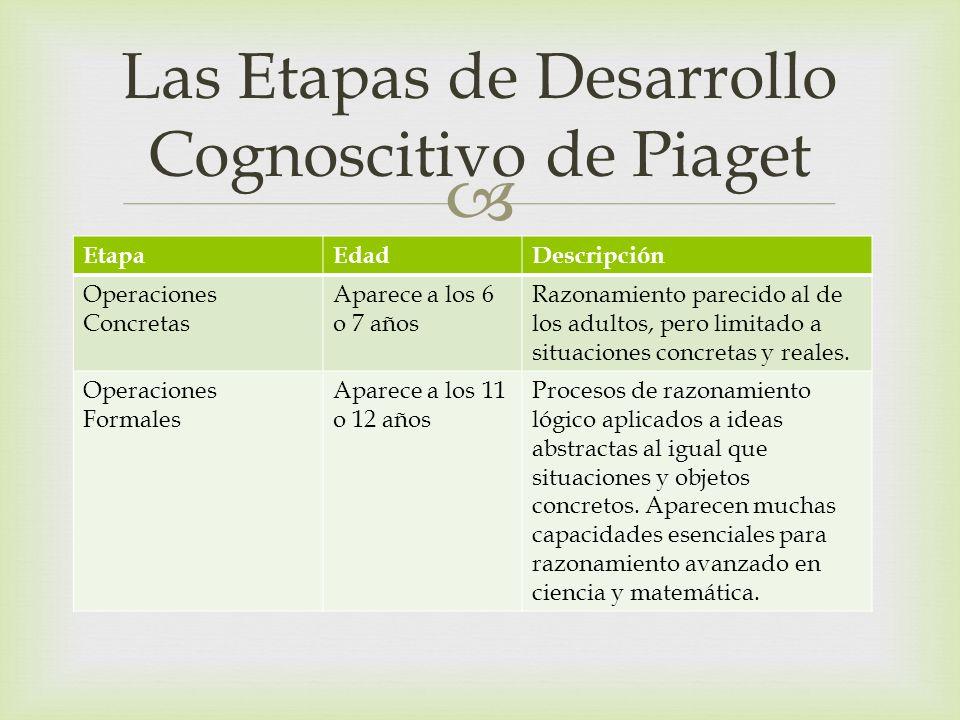 EtapaEdadDescripción Operaciones Concretas Aparece a los 6 o 7 años Razonamiento parecido al de los adultos, pero limitado a situaciones concretas y r