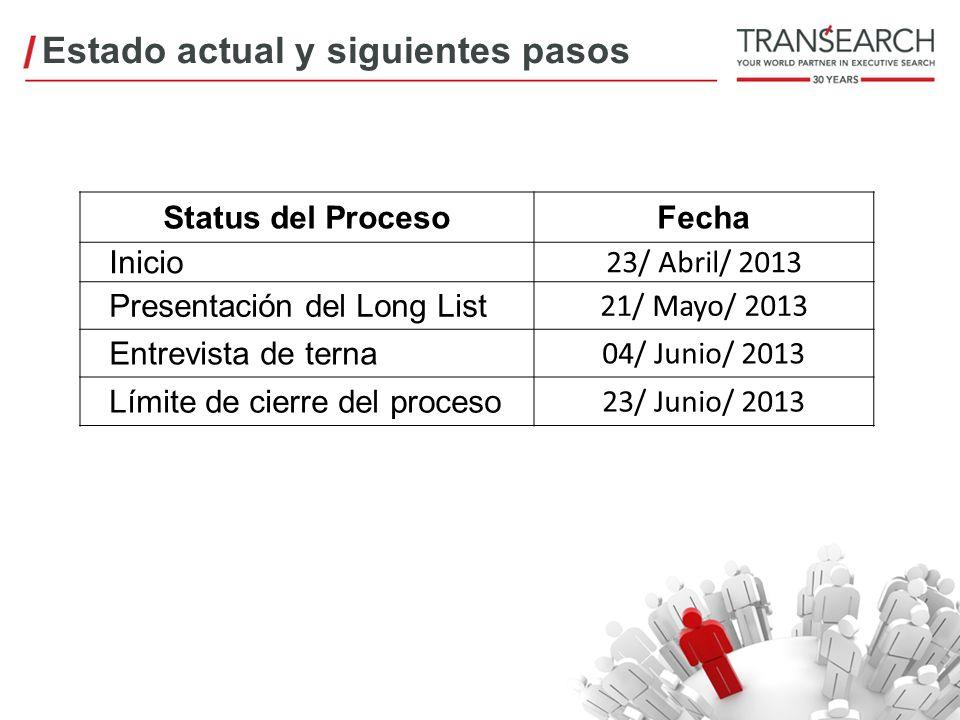 Status del ProcesoFecha Inicio 23/ Abril/ 2013 Presentación del Long List 21/ Mayo/ 2013 Entrevista de terna 04/ Junio/ 2013 Límite de cierre del proc