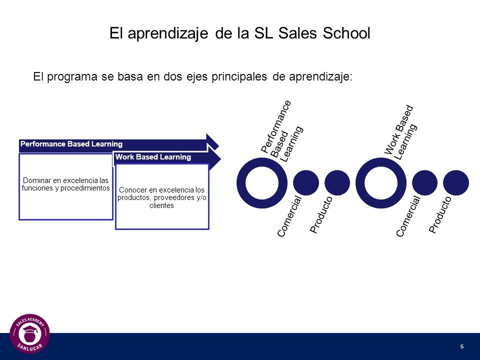 6 Las tres fases de aprendizaje Fase 1 – Start-Up Desarrollo de los conocimientos básicos de los prod/clie/prov asignados Desarrollo de los conocimientos en los procesos comerciales básicos Fase 2 - Professional Desarrollo de los conocimientos específicos de prod/clie/prov asignados Desarrollo de conocimientos específicos en los procesos comerciales Fase 3 – Expert Conocimientos de los otros prod/clie/prov Especialización en productos/ habilidades comerciales