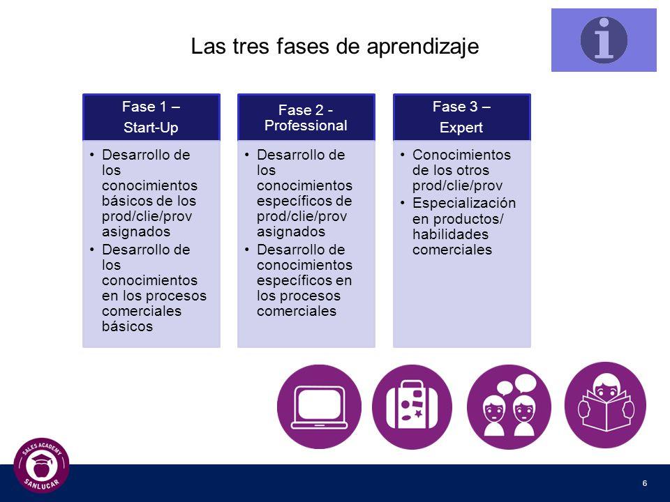 7 El concepto de excelencia de la SL Sales School ¿Cómo aseguramos la excelencia de nuestra Sales School.