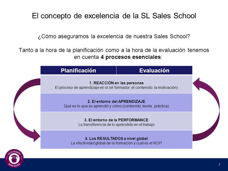 8 El entorno de la SL Sales School Diseño identificador Plantilla de cursos generales Plantilla de cursos según campaña Formación desarrollada específicamente para el aprendizaje learning-by- doing Entorno de auto-aprendizaje y refrescamiento en SL Academy Performance Improvement a través de 4 módulos de evaluación (reacción, aprendizaje, performance, resultados) Certificados para cada fase Formación para formadores