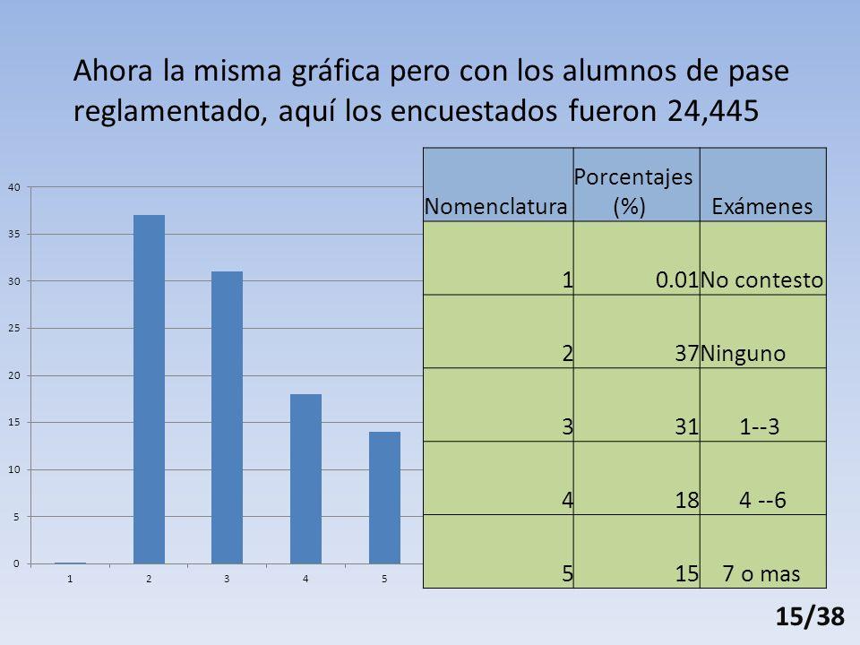 Ahora la misma gráfica pero con los alumnos de pase reglamentado, aquí los encuestados fueron 24,445 Nomenclatura Porcentajes (%) Exámenes 10.01No contesto 237Ninguno 331 1--3 418 4 --6 515 7 o mas 15/38