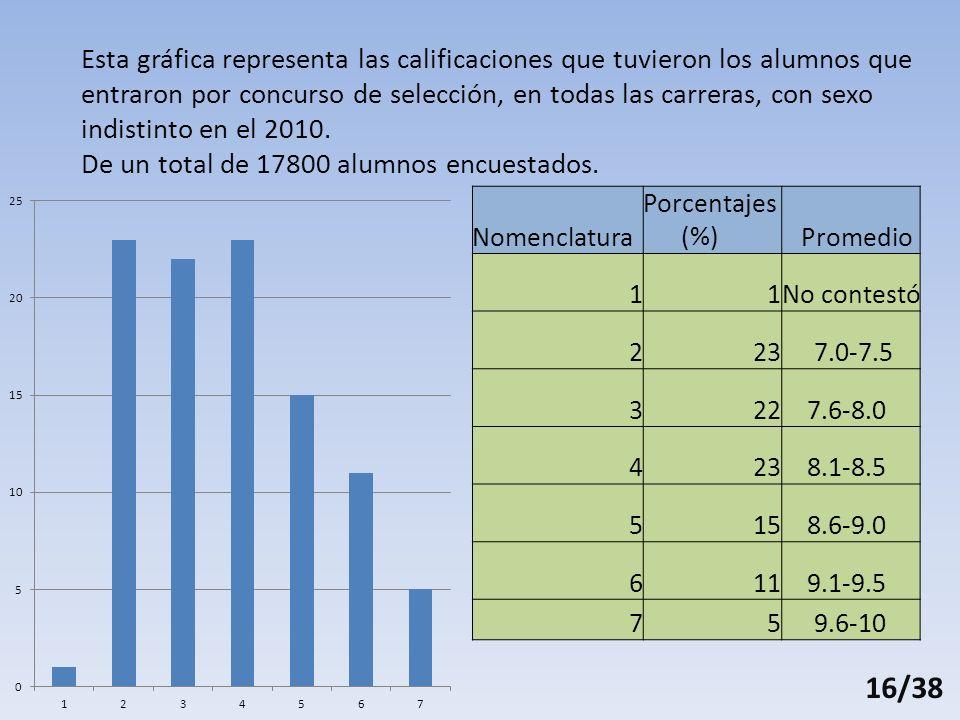 Esta gráfica representa las calificaciones que tuvieron los alumnos que entraron por concurso de selección, en todas las carreras, con sexo indistinto en el 2010.