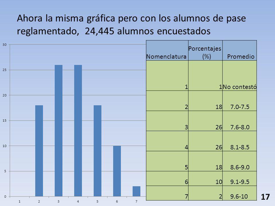 Ahora la misma gráfica pero con los alumnos de pase reglamentado, 24,445 alumnos encuestados Nomenclatura Porcentajes (%) Promedio 11No contestó 218 7.0-7.5 326 7.6-8.0 426 8.1-8.5 518 8.6-9.0 610 9.1-9.5 72 9.6-10 17
