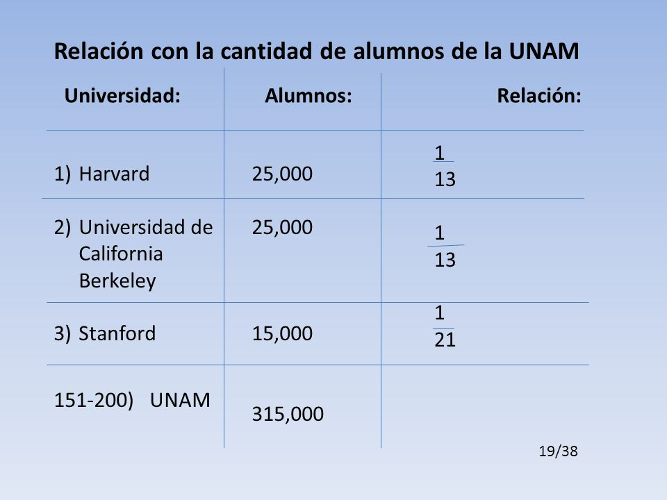 Universidad: Alumnos: Relación: 1)Harvard 2)Universidad de California Berkeley 3)Stanford 151-200) UNAM 25,000 15,000 315,000 1 13 1 13 1 21 Relación con la cantidad de alumnos de la UNAM 19/38