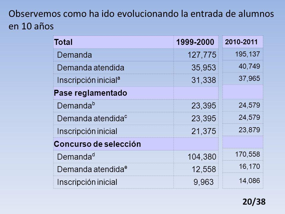Observemos como ha ido evolucionando la entrada de alumnos en 10 años Total1999-2000 Demanda 127,775 Demanda atendida 35,953 Inscripción inicial a 31,338 Pase reglamentado Demanda b 23,395 Demanda atendida c 23,395 Inscripción inicial 21,375 Concurso de selección Demanda d 104,380 Demanda atendida e 12,558 Inscripción inicial 9,963 2010-2011 195,137 40,749 37,965 24,579 23,879 170,558 16,170 14,086 20/38