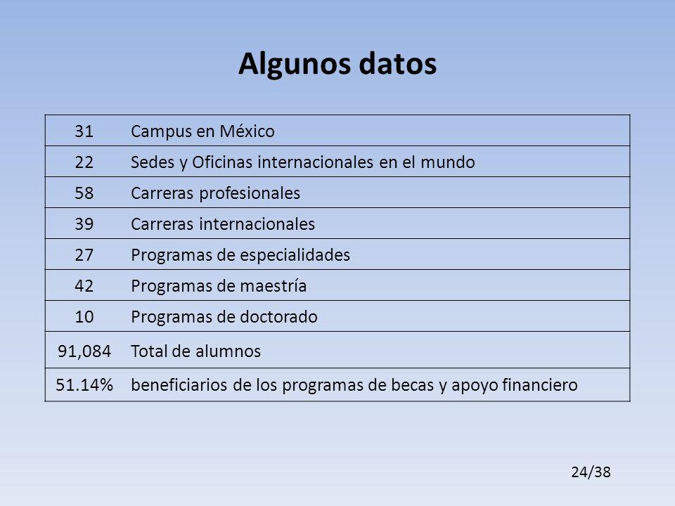 Algunos datos 31Campus en México 22Sedes y Oficinas internacionales en el mundo 58Carreras profesionales 39Carreras internacionales 27Programas de especialidades 42Programas de maestría 10Programas de doctorado 91,084Total de alumnos 51.14%beneficiarios de los programas de becas y apoyo financiero 24/38