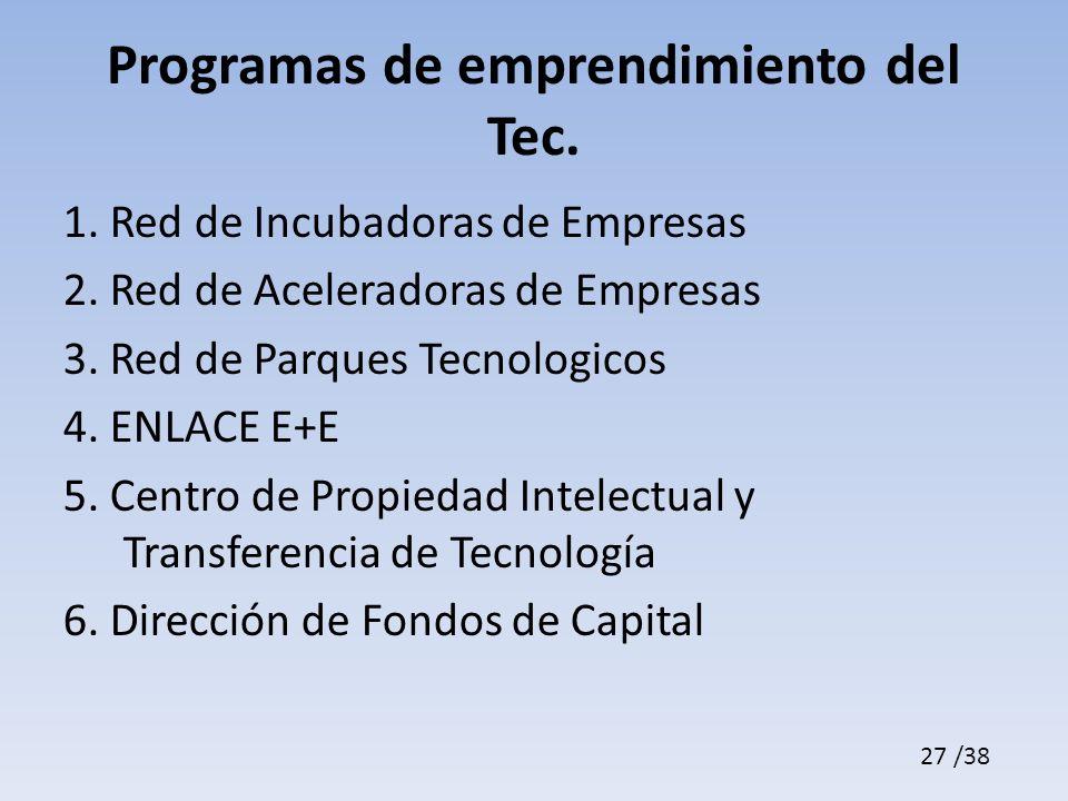 Programas de emprendimiento del Tec.1. Red de Incubadoras de Empresas 2.