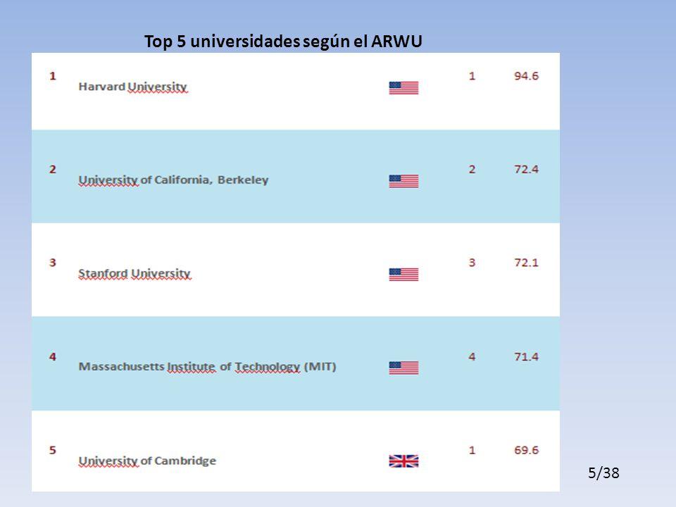 Top 5 universidades según el ARWU 5/38