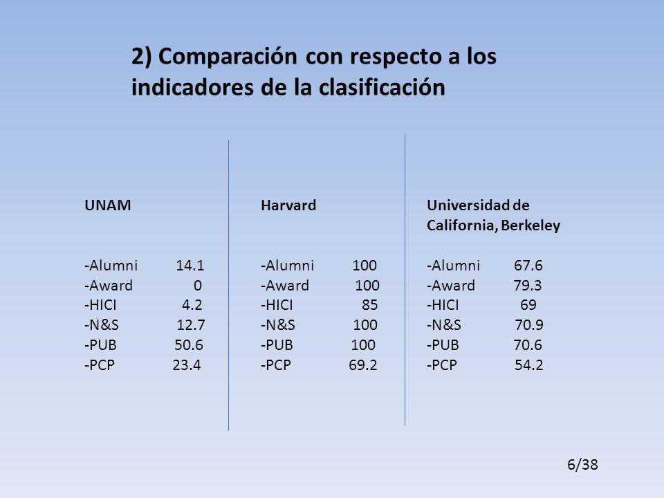 UNAM -Alumni 14.1 -Award 0 -HICI 4.2 -N&S 12.7 -PUB 50.6 -PCP 23.4 Harvard -Alumni 100 -Award 100 -HICI 85 -N&S 100 -PUB 100 -PCP 69.2 Universidad de California, Berkeley -Alumni 67.6 -Award 79.3 -HICI 69 -N&S 70.9 -PUB 70.6 -PCP 54.2 2) Comparación con respecto a los indicadores de la clasificación 6/38