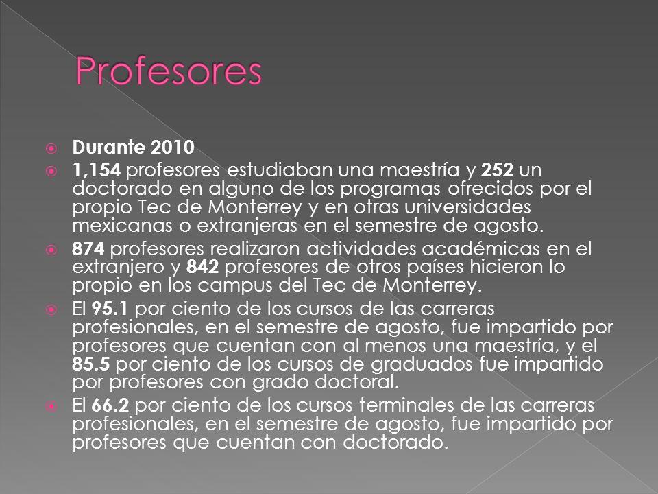 Durante 2010 1,154 profesores estudiaban una maestría y 252 un doctorado en alguno de los programas ofrecidos por el propio Tec de Monterrey y en otras universidades mexicanas o extranjeras en el semestre de agosto.