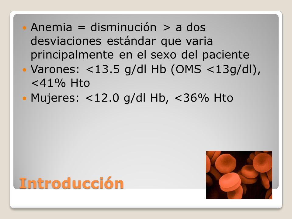 Introducción Anemia = disminución > a dos desviaciones estándar que varia principalmente en el sexo del paciente Varones: <13.5 g/dl Hb (OMS <13g/dl),