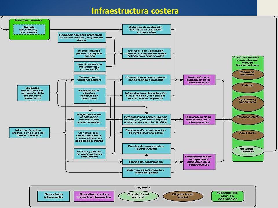 Infraestructura costera