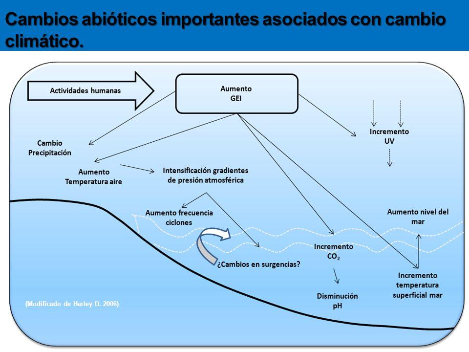 Cambios abióticos importantes asociados con cambio climático. (Modificado de Harley D. 2006)