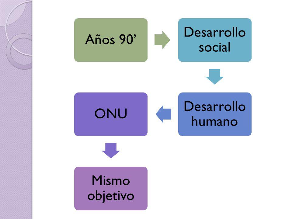 Años 90 Desarrollo social Desarrollo humano ONU Mismo objetivo
