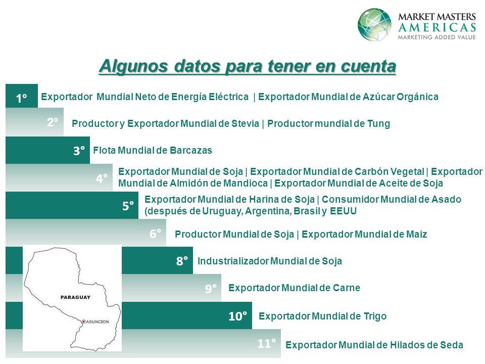 Exportador Mundial Neto de Energía Eléctrica | Exportador Mundial de Azúcar Orgánica Productor y Exportador Mundial de Stevia | Productor mundial de Tung Flota Mundial de Barcazas Exportador Mundial de Soja | Exportador Mundial de Carbón Vegetal | Exportador Mundial de Almidón de Mandioca | Exportador Mundial de Aceite de Soja Exportador Mundial de Harina de Soja | Consumidor Mundial de Asado (después de Uruguay, Argentina, Brasil y EEUU Productor Mundial de Soja | Exportador Mundial de Maiz Industrializador Mundial de Soja Exportador Mundial de Carne Exportador Mundial de Trigo Exportador Mundial de Hilados de Seda 1° 2° 3° 4° 5° 6° 8° 9° 10° 11° Algunos datos para tener en cuenta