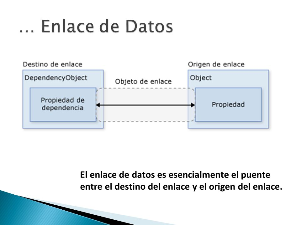 El enlace de datos es esencialmente el puente entre el destino del enlace y el origen del enlace.
