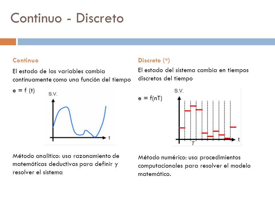 Discreto (*) El estado del sistema cambia en tiempos discretos del tiempo e = f(nT) Método numérico: usa procedimientos computacionales para resolver
