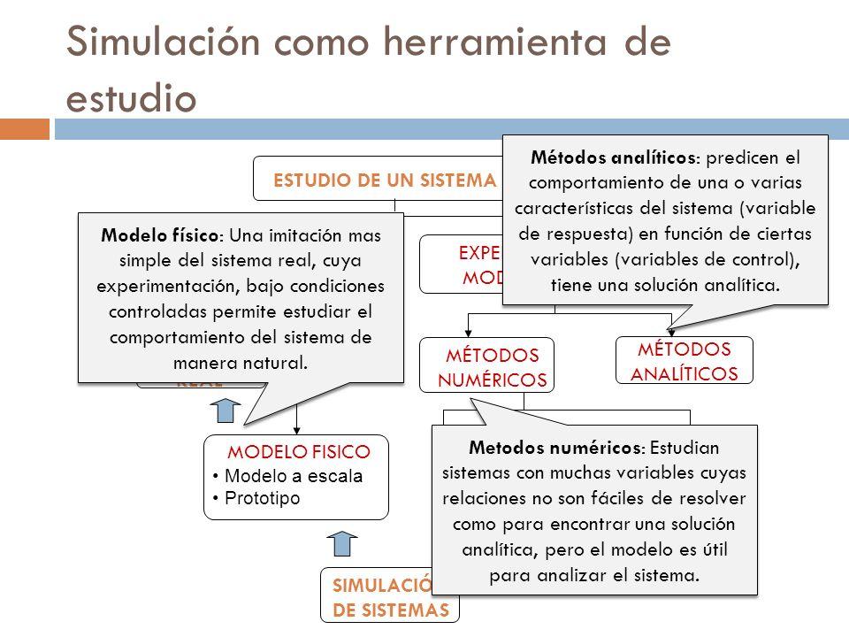 Simulación como herramienta de estudio EXPERIMENTACIÓN REAL MODELO FISICO Modelo a escala Prototipo MÉTODOS ANALÍTICOS ESTUDIO DE UN SISTEMA EXPERIMEN