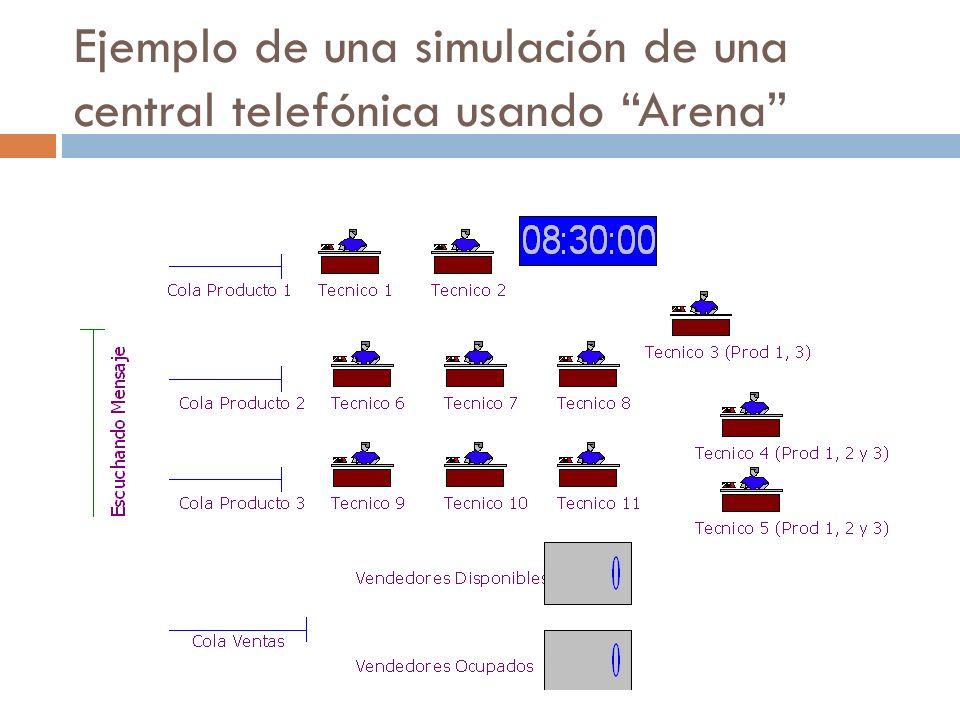 Ejemplo de una simulación de una central telefónica usando Arena