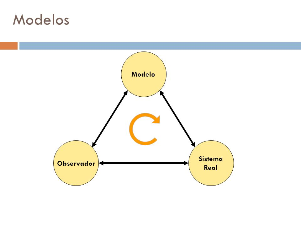Modelos Modelo Sistema Real Observador