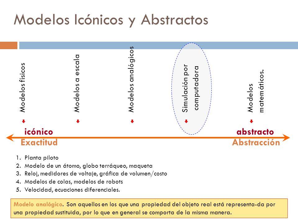 Modelos físicos Modelos a escala Modelos analógicos Simulación por computadora Modelos matemáticos. Modelos Icónicos y Abstractos ExactitudAbstracción