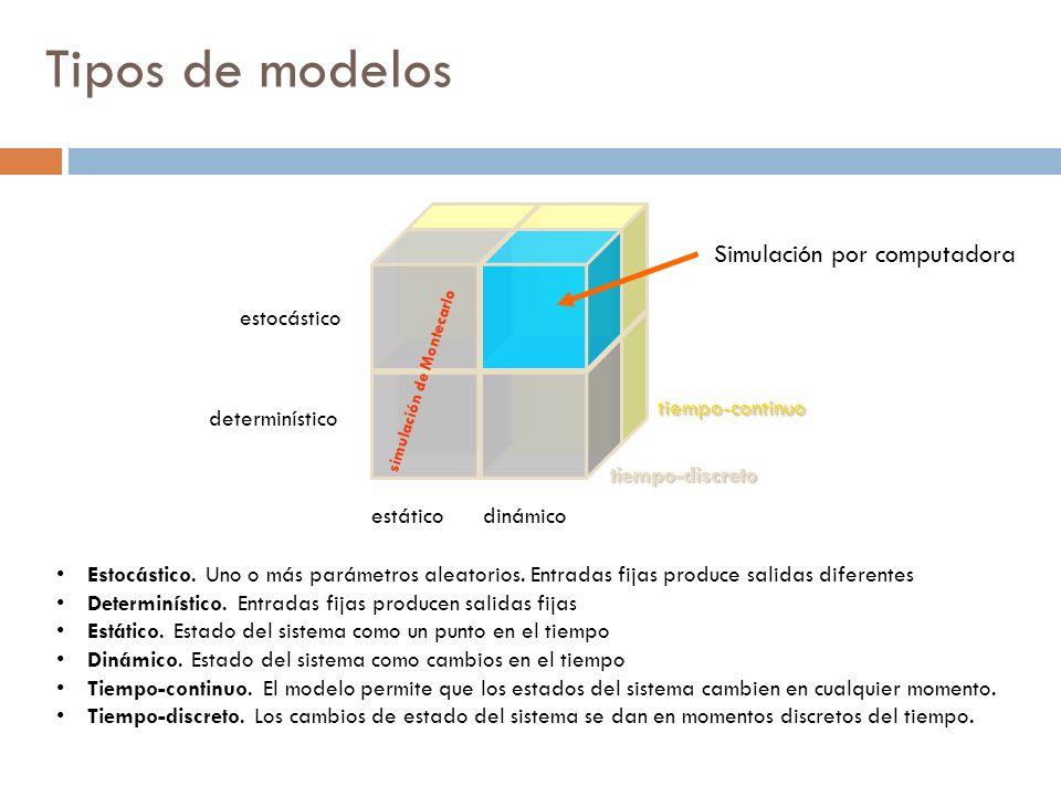 Cuando NO es apropiado simular El desarrollo del modelo de simulación requiere mucho tiempo.