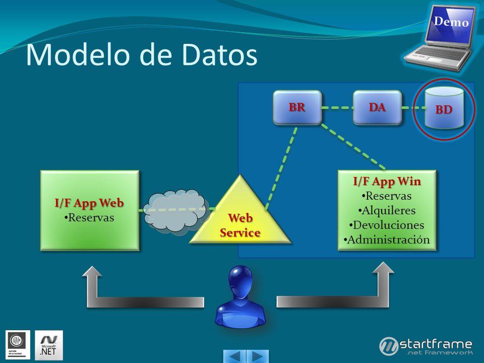 Modelo de Datos I/F App Web Reservas I/F App Web Reservas I/F App Win Reservas Alquileres Devoluciones Administración I/F App Win Reservas Alquileres Devoluciones Administración Web Service BDBD DADABRBR
