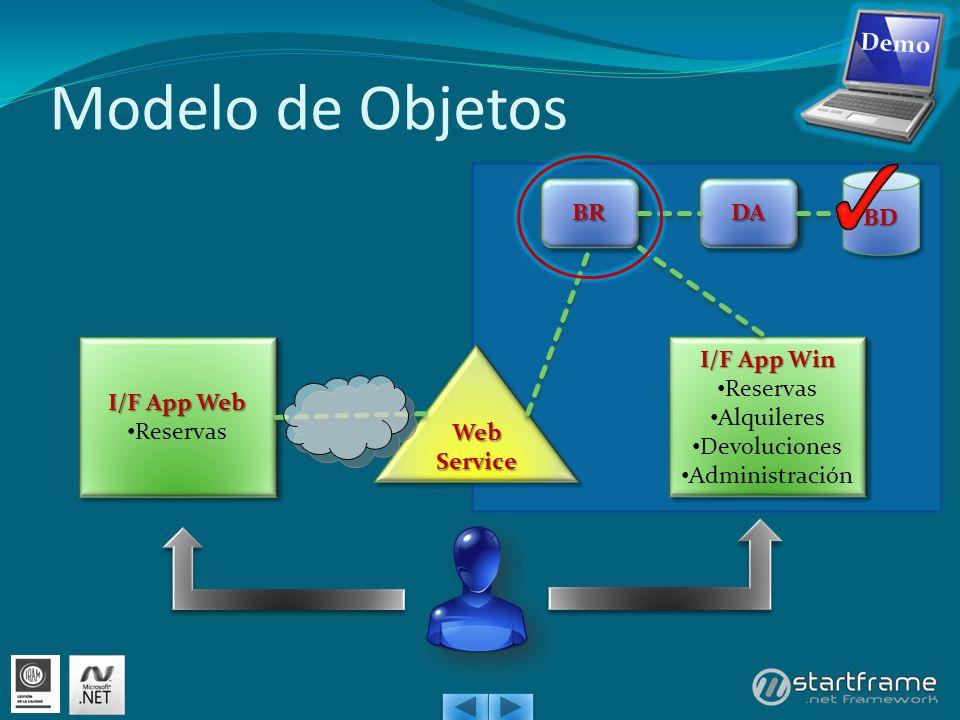 Modelo de Objetos I/F App Web Reservas I/F App Web Reservas I/F App Win Reservas Alquileres Devoluciones Administración I/F App Win Reservas Alquileres Devoluciones Administración Web Service BDBD DADABRBR