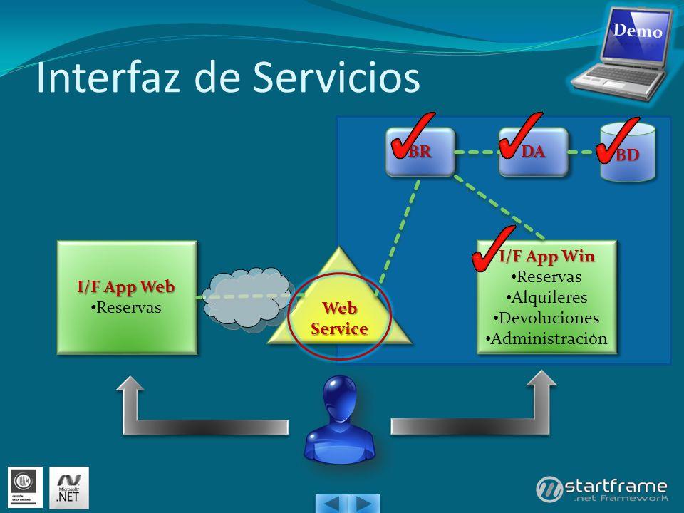 Interfaz de Servicios I/F App Web Reservas I/F App Web Reservas I/F App Win Reservas Alquileres Devoluciones Administración I/F App Win Reservas Alquileres Devoluciones Administración Web Service BDBD DADABRBR