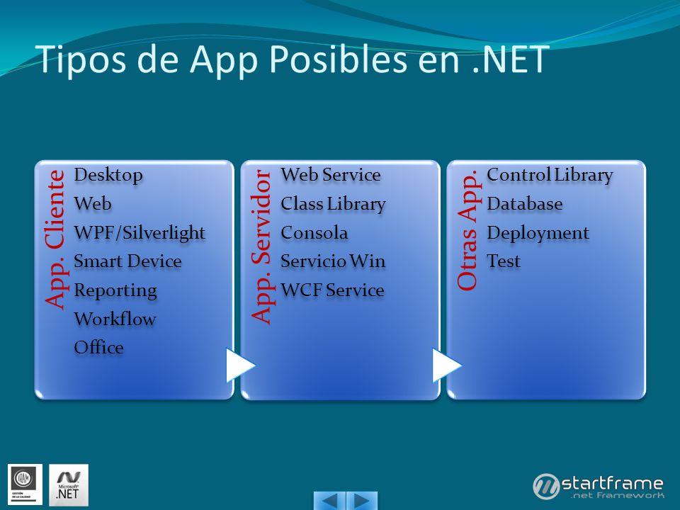 Tipos de App Posibles en.NET App. Cliente Desktop Web WPF/Silverlight Smart Device Reporting Workflow Office App. Servidor Web Service Class Library C