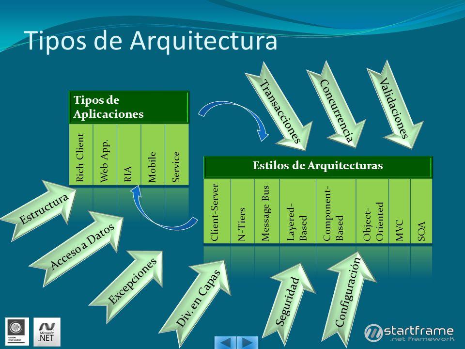 Tipos de Arquitectura Acceso a Datos Excepciones Div. en Capas Seguridad Configuración Transacciones Concurrencia Validaciones Estructura