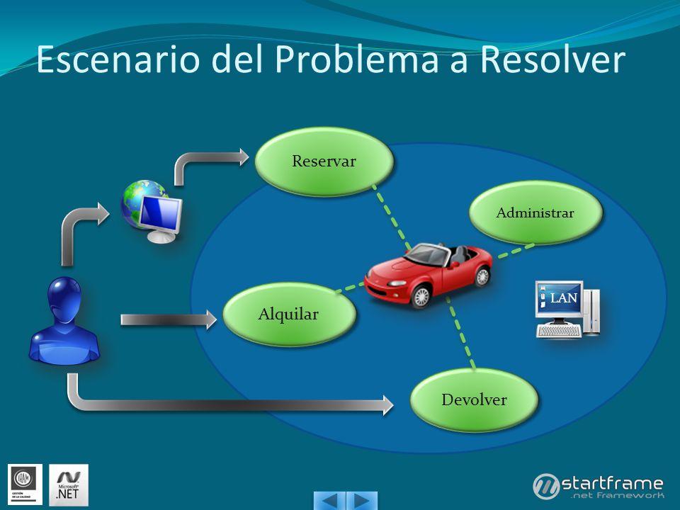 Escenario del Problema a Resolver Reservar Administrar Alquilar Devolver LAN