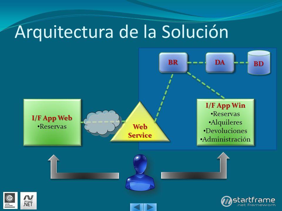 Arquitectura de la Solución I/F App Web Reservas I/F App Web Reservas I/F App Win Reservas Alquileres Devoluciones Administración I/F App Win Reservas Alquileres Devoluciones Administración Web Service BDBD DADABRBR