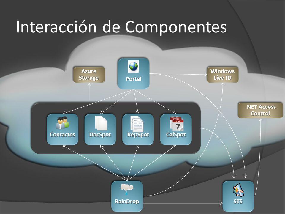 Interacción de Componentes PortalPortal ContactosContactosDocSpotDocSpotRepSpotRepSpotCalSpotCalSpot Azure Storage RainDropRainDrop.NET Access Control