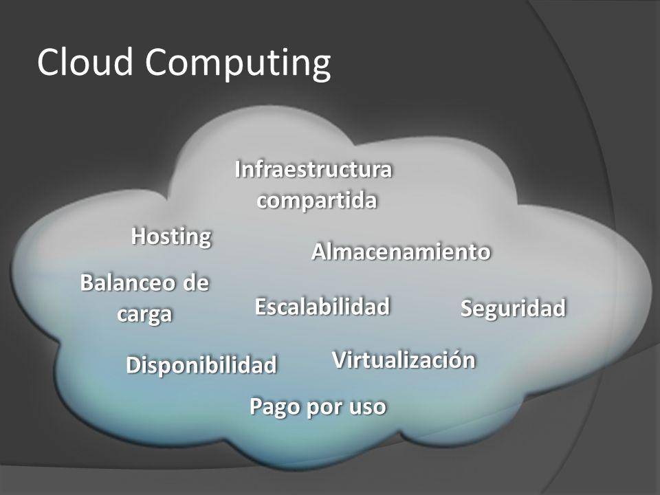 Cloud Computing HostingHosting AlmacenamientoAlmacenamiento EscalabilidadEscalabilidad VirtualizaciónVirtualización Balanceo de carga carga Infraestru