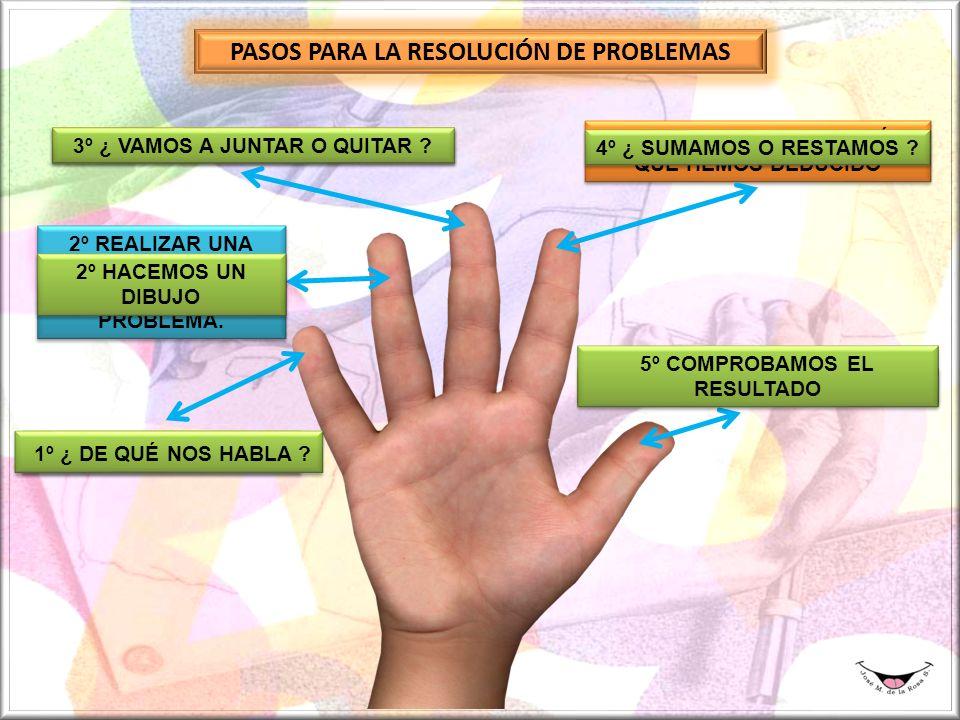 PASOS PARA LA RESOLUCIÓN DE PROBLEMAS 1º ENTENDER EL PROBLEMA 1º ¿ DE QUÉ NOS HABLA .