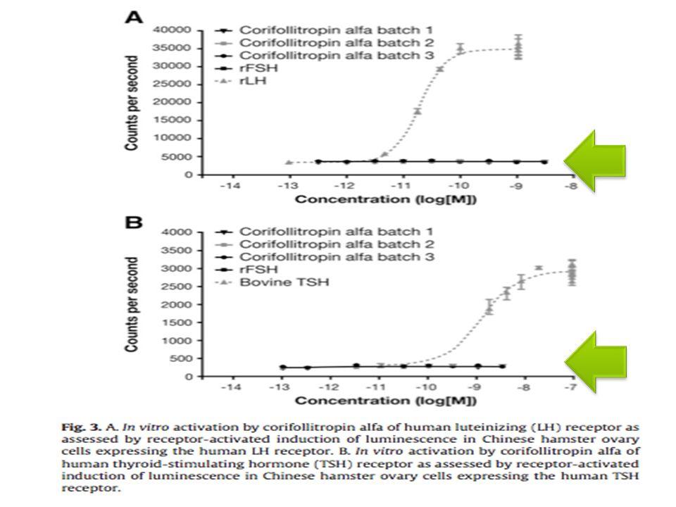 Farmacocinética (rata) 1.Coriofolitropina y FSH® : 20μg/kg sc.