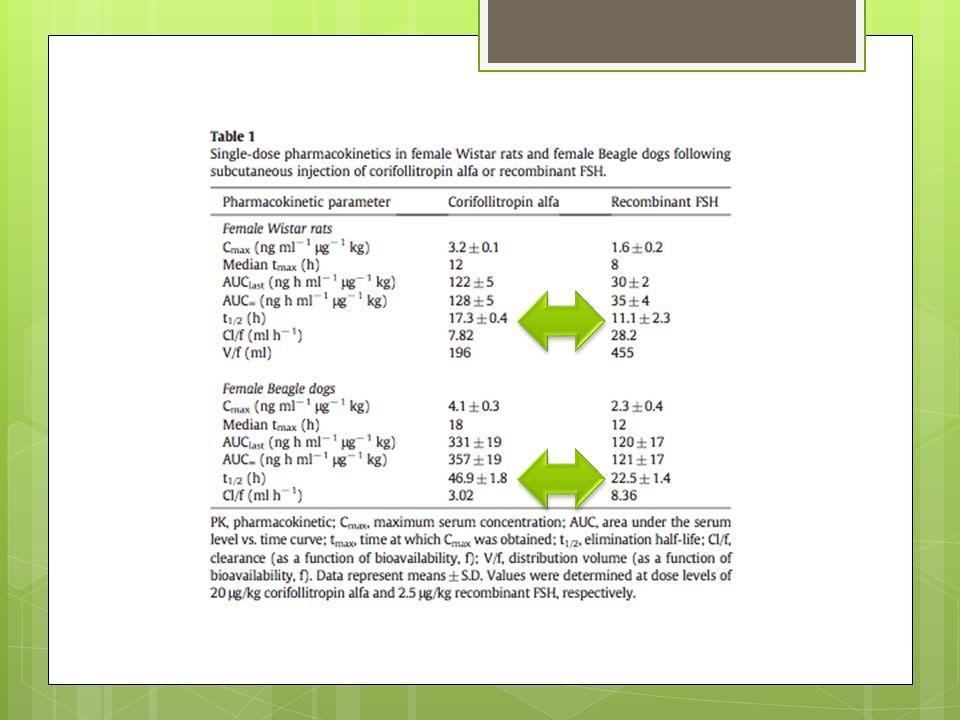 Farmacodinamia (rata): E2, P4 y aumento del peso ovárico: 1.
