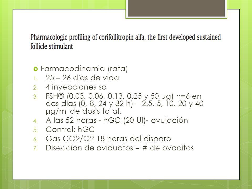 Farmacodinamia (rata) 1. 25 – 26 días de vida 2. 4 inyecciones sc 3. FSH® (0.03, 0.06, 0.13, 0.25 y 50 μg) n=6 en dos días (0, 8, 24 y 32 h) – 2.5, 5,