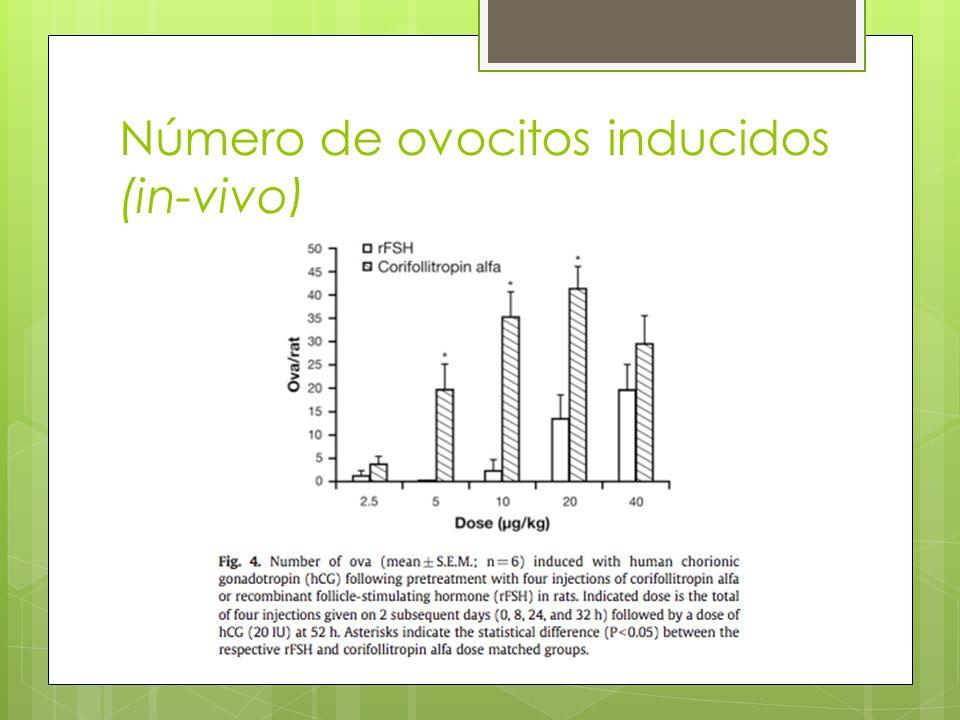 Número de ovocitos inducidos (in-vivo)