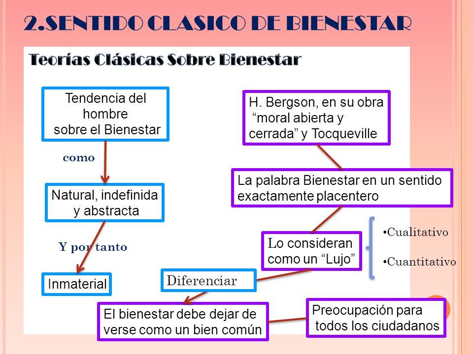 2.SENTIDO CLASICO DE BIENESTAR Tendencia del hombre sobre el Bienestar Natural, indefinida y abstracta Y por tanto Inmaterial H.