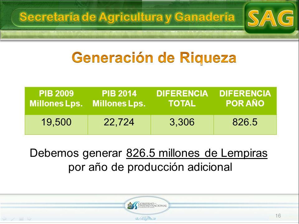 16 PIB 2009 Millones Lps. PIB 2014 Millones Lps. DIFERENCIA TOTAL DIFERENCIA POR AÑO 19,50022,7243,306826.5 Debemos generar 826.5 millones de Lempiras