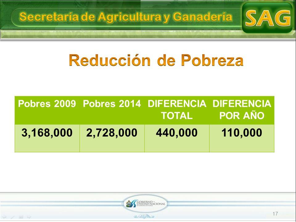 17 Pobres 2009Pobres 2014DIFERENCIA TOTAL DIFERENCIA POR AÑO 3,168,0002,728,000440,000110,000