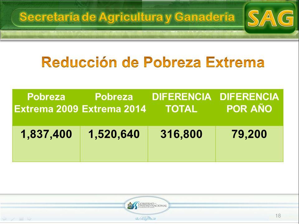 18 Pobreza Extrema 2009 Pobreza Extrema 2014 DIFERENCIA TOTAL DIFERENCIA POR AÑO 1,837,4001,520,640316,80079,200