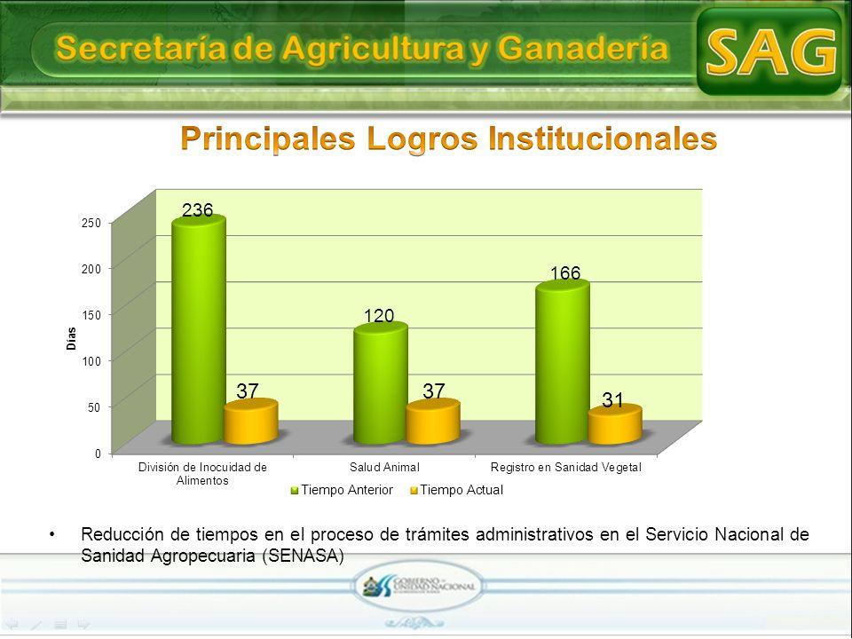 Reducción de tiempos en el proceso de trámites administrativos en el Servicio Nacional de Sanidad Agropecuaria (SENASA)