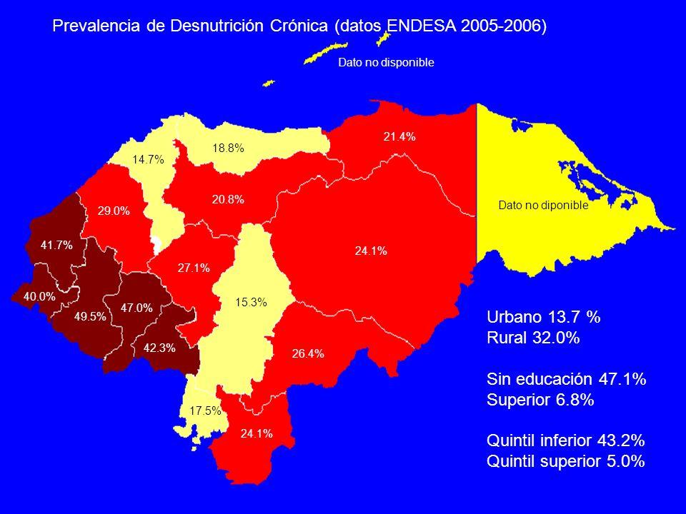Prevalencia de Desnutrición Crónica (datos ENDESA 2005-2006) 49.5% 40.0% 47.0% 42.3% 41.7% 29.0% 24.1% 27.1% 24.1% 26.4% 18.8% 20.8% 14.7% 21.4% 15.3%